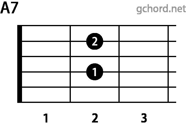 ギターコード A7(Aセブンス)
