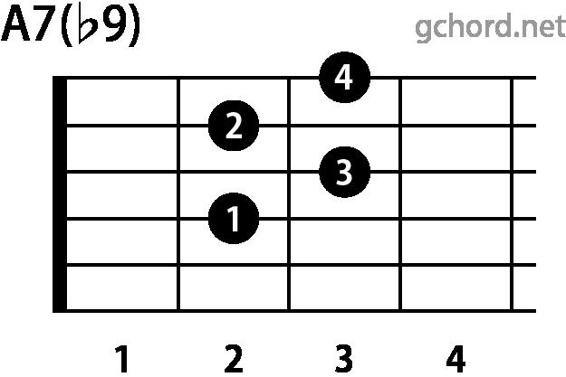 ギターコード A7(b9)(Aセブンスフラットナインス)