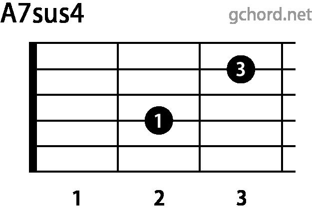 ギターコード A7sus4(Aセブンサスフォー)