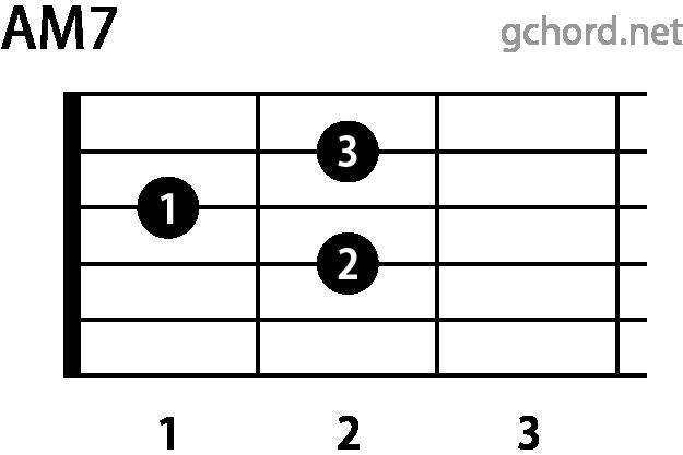 ギターコード AM7(Aメジャーセブンス)