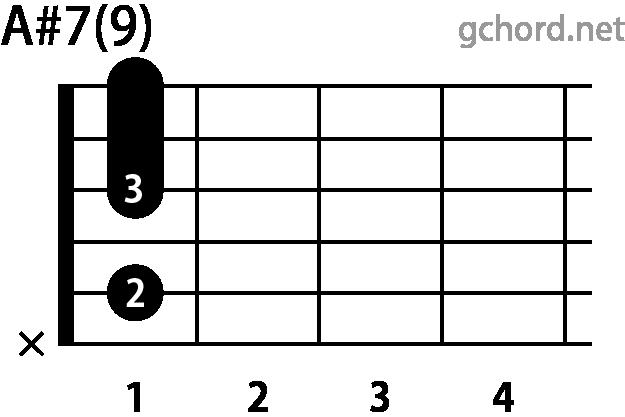 ギターコード A#7(9)(Aシャープセブンスナインス)