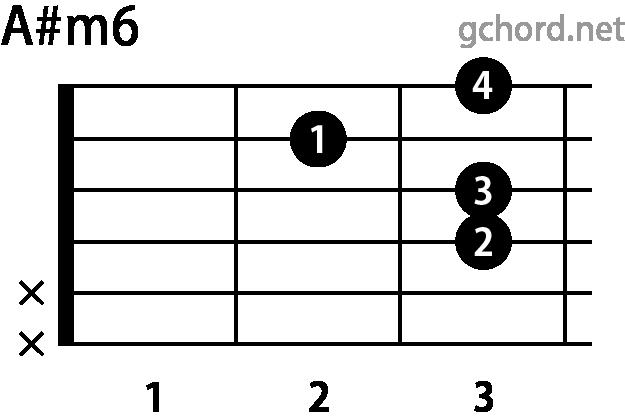 ギターコード A#m6(Aシャープマイナーシックス)