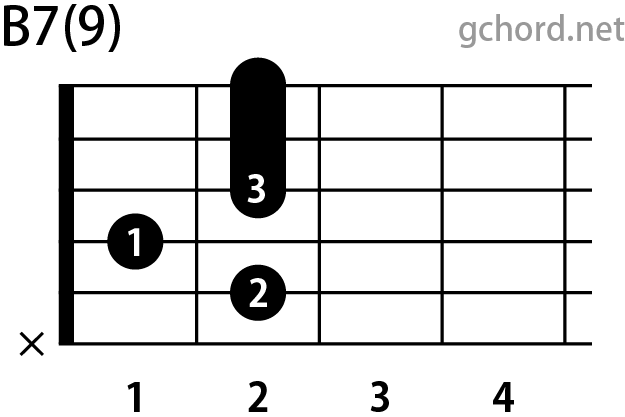 ギターコード B7(9)(Bセブンスナインス)