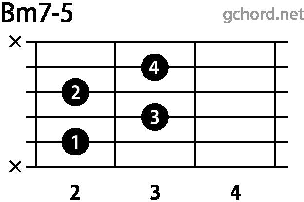 ギターコード Bm7-5(Bマイナーセブンフラットファイブ)