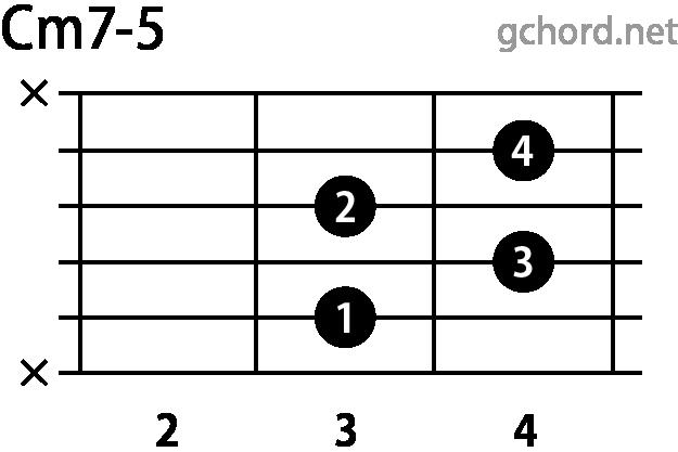 ギターコード Cm7-5(Cマイナーセブンフラットファイブ)