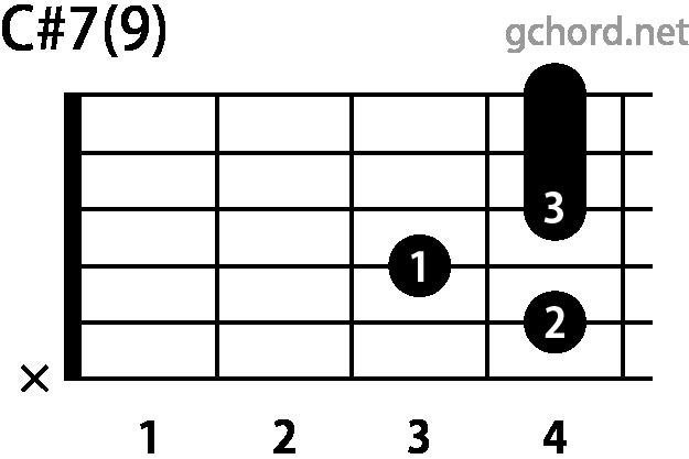 ギターコード C#7(9)(Cシャープセブンスナインス)