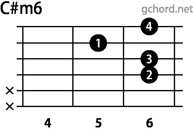 ギターコード C#m6(Cシャープマイナーシックス)