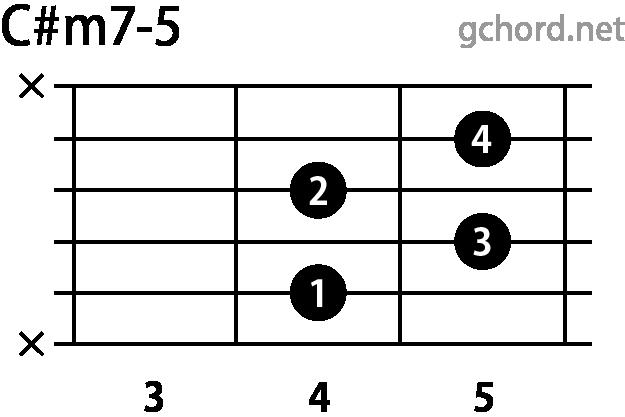 ギターコード C#m7-5(Cシャープマイナーセブンフラットファイブ)