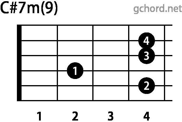 ギターコード C#m7(9)(Cシャープマイナーセブンスナインス)