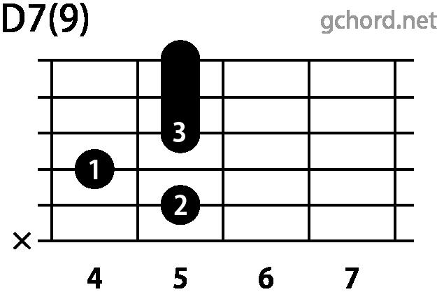 ギターコード D7(9)(Dセブンスナインス)