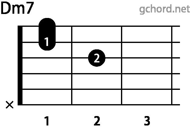 ギターコード Dm7(Dマイナーセブンス)
