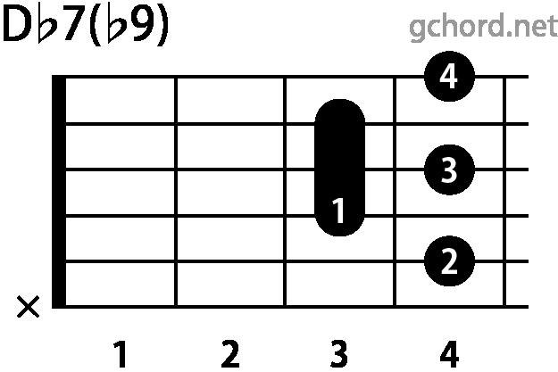 ギターコード Db7(b9)(Dフラットセブンスフラットナインス)