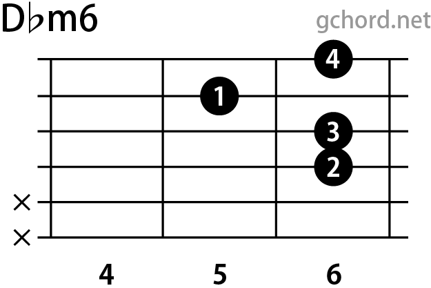 ギターコード Dbm6(Dフラットマイナーシックス)