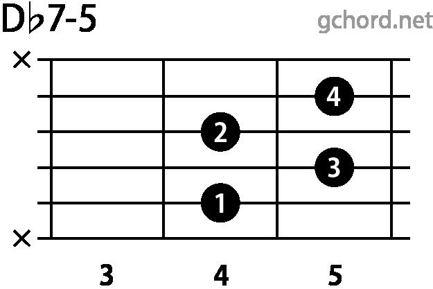 ギターコード Dbm7-5(Dフラットマイナーセブンフラットファイブ)
