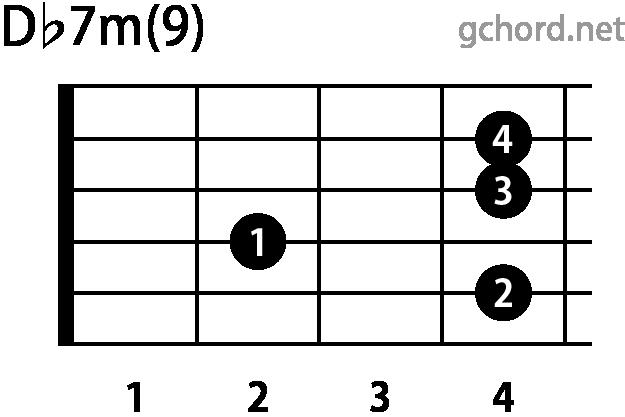 ギターコード Dbm7(9)(Dフラットマイナーセブンスナインス)