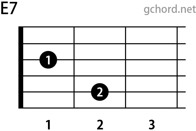 ギターコード E7(Eセブンス)