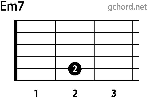 ギターコード Em7(Eマイナーセブンス)