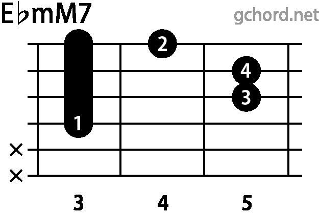 ギターコード EbmM7(Eフラットマイナーメジャーセブンス)