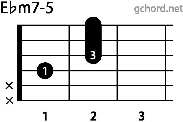 ギターコード Ebm7-5(Eフラットマイナーセブンフラットファイブ)