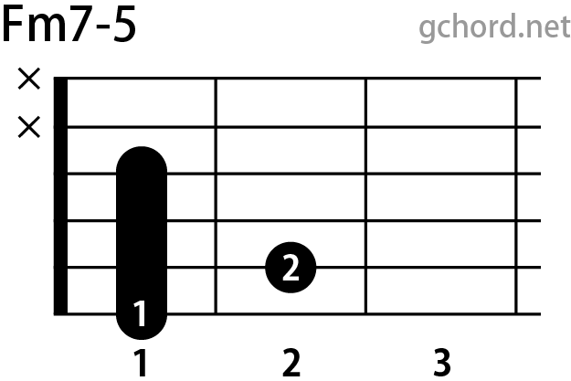 ギターコード Fm7-5(Fマイナーセブンフラットファイブ)