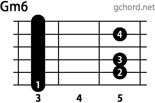 ギターコード Gm6(Gマイナーシックス)