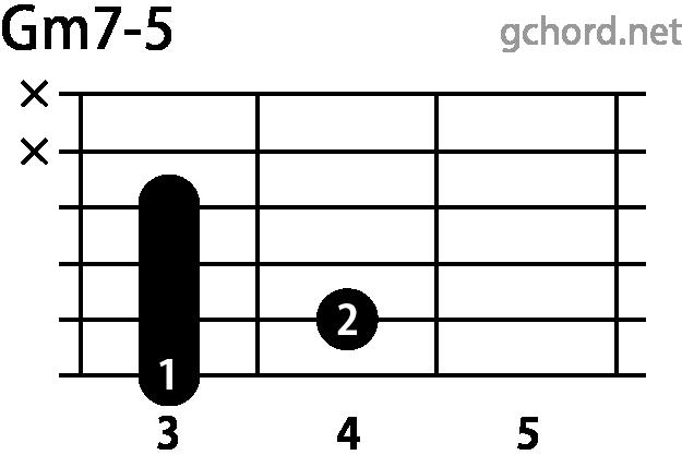 ギターコード Gm7-5(Gマイナーセブンフラットファイブ)