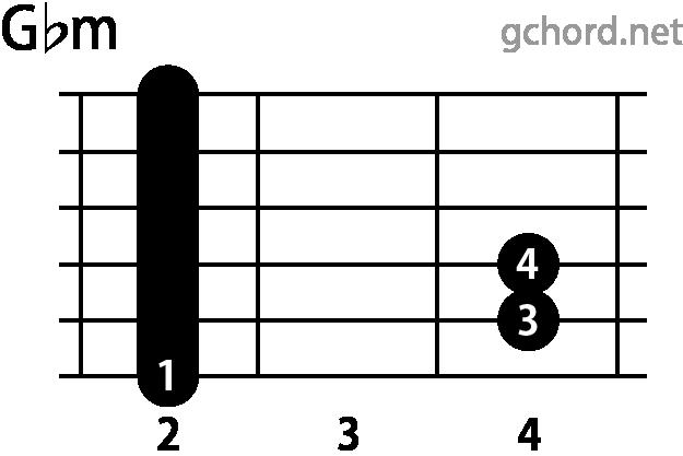 ギターコード Gbm(Gフラットマイナー)