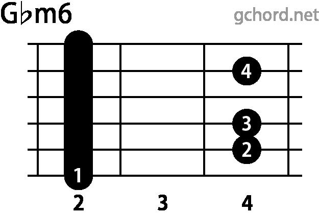 ギターコード Gbm6(Gフラットマイナーシックス)