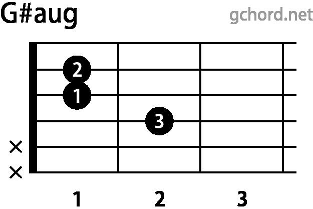 ギターコード G#aug(Gシャープオーギュメント)